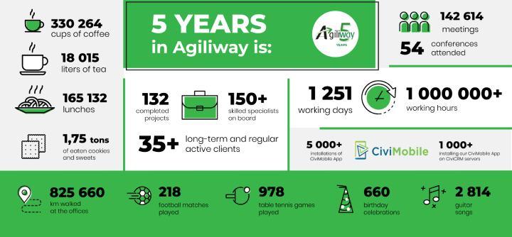 infogr-Agiliway