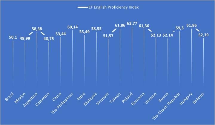 EF English Proficiency index