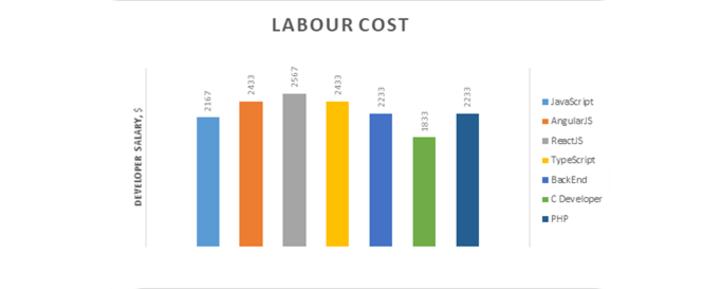 Labor Cost Chernivtsi
