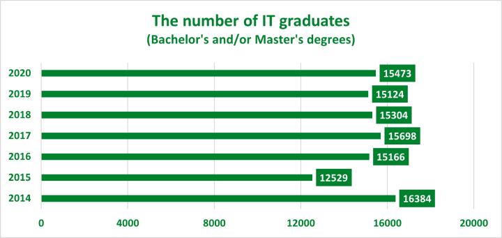IT graduates