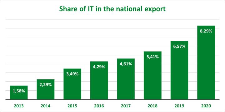 IT national export