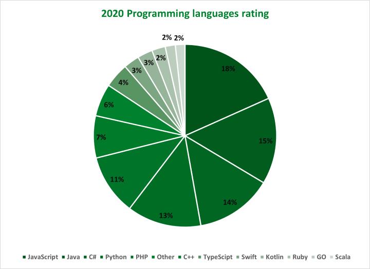 Programming languages rating