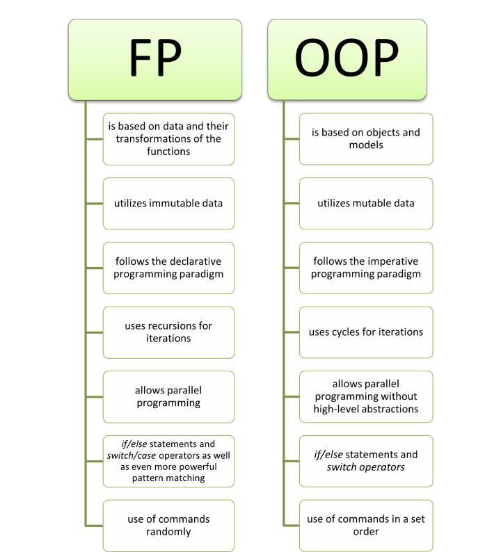 fp-vs-oop